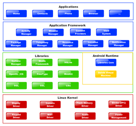 Block Diagram of Android's functions
