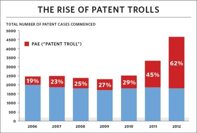 Newegg loses patent troll case