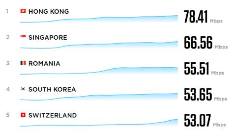 Top 5 as of 27 April 2014