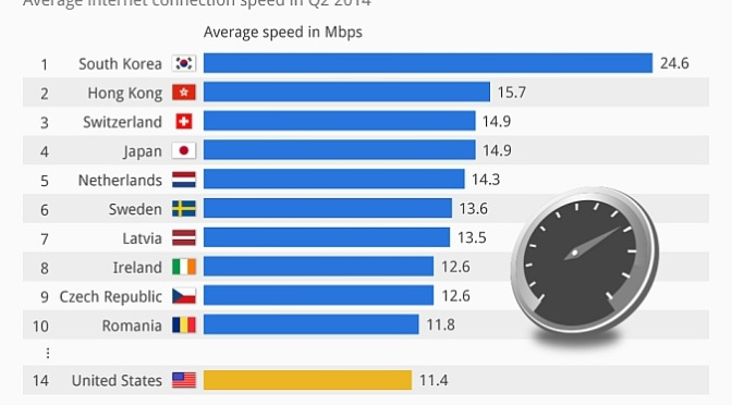 Internet speeds, by country