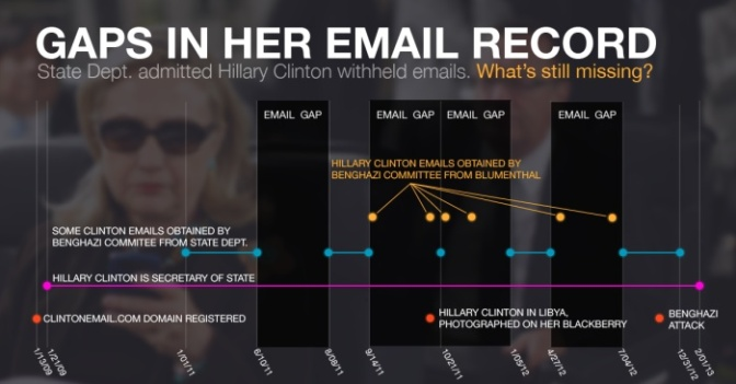 Summary of Hillary's email mess